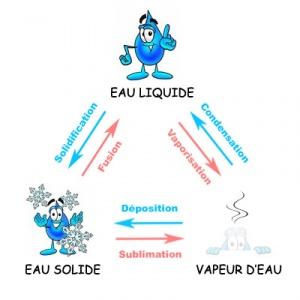300px-Trois-états-de-l'eau-Liquide-Solide-Gazeux